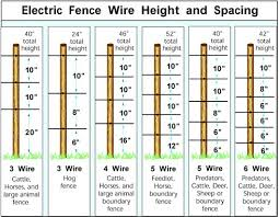 How Many Wire Strands Do I Need Hobby Farm Blog Pig Fence Electric Fence Deer Fence
