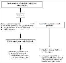 nutrition in acute pancreais