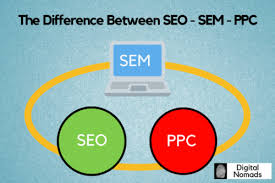 the difference betwwen seo sem ppc