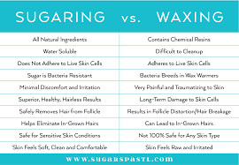 sugaring faqs frequently asked