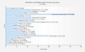 mcdonaldland chocolate chip cookies