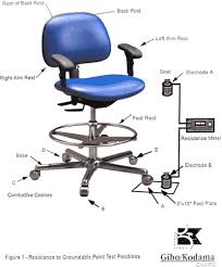 esd and cleanroom ion chairs