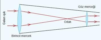 Optik Teleskop - Bilimsel Dünya