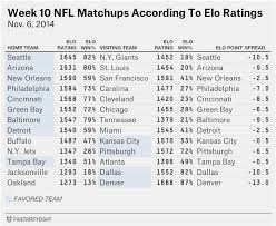 NFL Week 10 Elo Ratings And Playoff ...