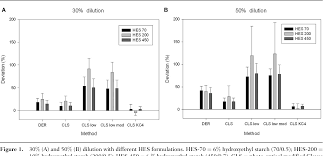 Figure 1 from Influence of different hydroxyethyl starch (HES) formulations  on fibrinogen measurement in HES-diluted plasma. - Semantic Scholar