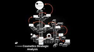 mac cosmetics strategic ysis by
