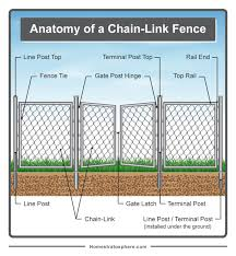 Parts Of A Fence Diagrams Wood And Chain Link Fences Chain Link Fence Chain Link Fence Gate Chain Link Fence Installation