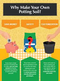 making your own potting soil
