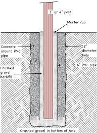 Alternate Method For Setting Wooden Posts In Concrete Fine Homebuilding