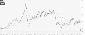 Oil Asia Price Forecast: WTI futures ...