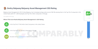 Dmitry Balyasny Balyasny Asset Management CEO Rating | Comparably