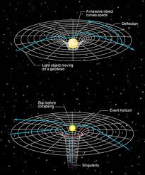 Pin by Wilmer Pilca on La fuerza de gravedad   General relativity, Theory  of relativity, Time travel theories