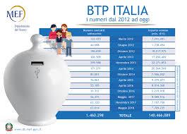 BTP Italia novembre 2022 (quattordicesima tranche): andamento del ...