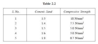 cement mortar civil engineering