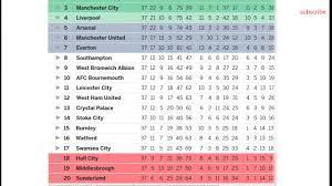 barclays premier league 2017 table