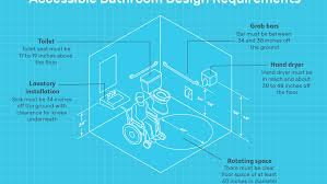 guidelines for accessible bathrooms