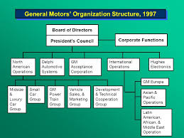 structure and management systems