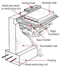 House Foundation Types And Diagrams Hometips