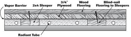 install wood floors with radiant heat