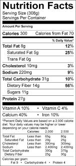 coconut nutrition chart cuna