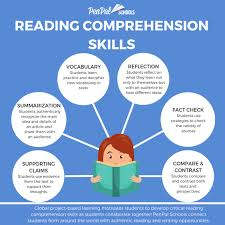 How to Improve Reading Comprehension Through Global Project Based ...