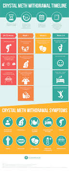 meth withdrawal timeline get help for