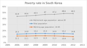 Poverty in South Korea - Wikipedia