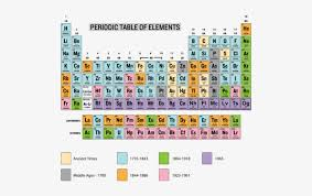 early attempts to organize the elements