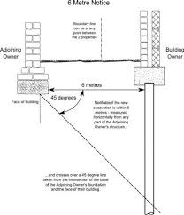 Are My Proposed Works Covered By The Party Wall Act