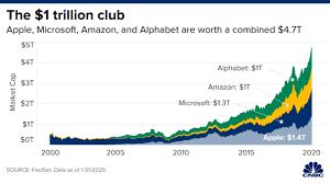 Apple, Amazon, Microsoft and Alphabet ...
