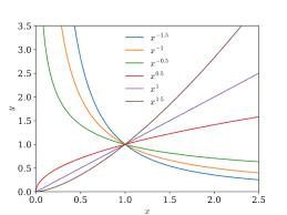 cauchy euler equation wikipedia