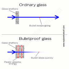 how does bulletproof glass work