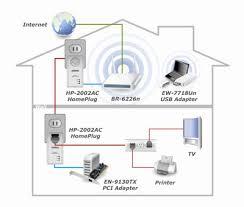 200mbps powerline ethernet