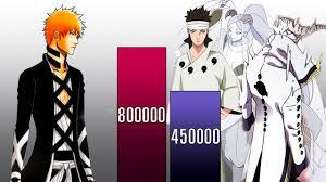 ICHIGO VS ALL OTSUTSUKI POWER LEVELS - Naruto Power Levels - Bleach Power  Levels - YouTube