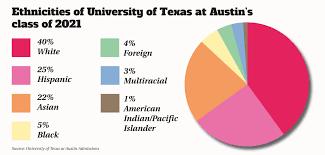 ethnic makeup of texas a m saubhaya