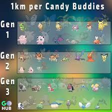List of 1km per Candy Buddy Pokémon