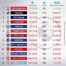 transfer policies of premier league