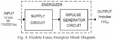 Figure 4 From An Electric Fence Energizer Design Method Semantic Scholar