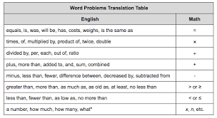translating words into math on the gmat