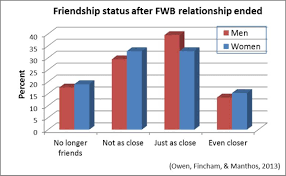 what happens after friends benefits psychology today