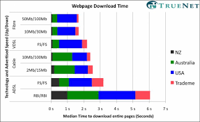 Wellington.scoop.co.nz » UFB broadband scores fastest times for downloading  web pages