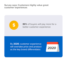 powerful customer experience statistics to know in