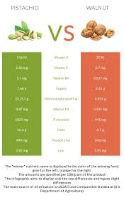 pistachio vs walnut in depth