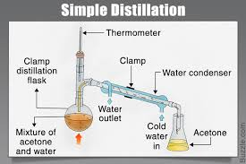 the various types of distillation that