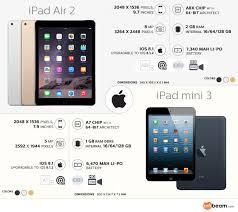 iPad air 2 vs iPad Mini 3: It's a Tough Competition