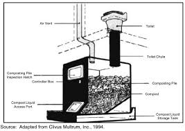 composting toilets choices features