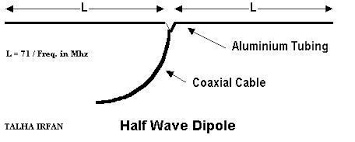 half wave dipole antenna open dipole