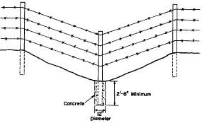 Constructing Wire Fences G1192 Mu Extension