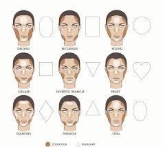 contouring face shape chart batan