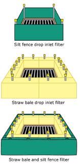 Sediment Management Measures Melbourne Water